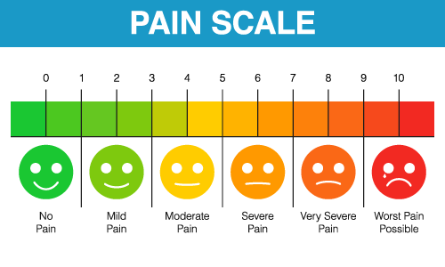 pain scale to explain your back pain