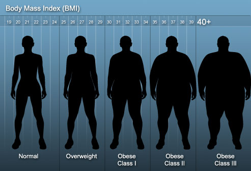 photo of body mass index