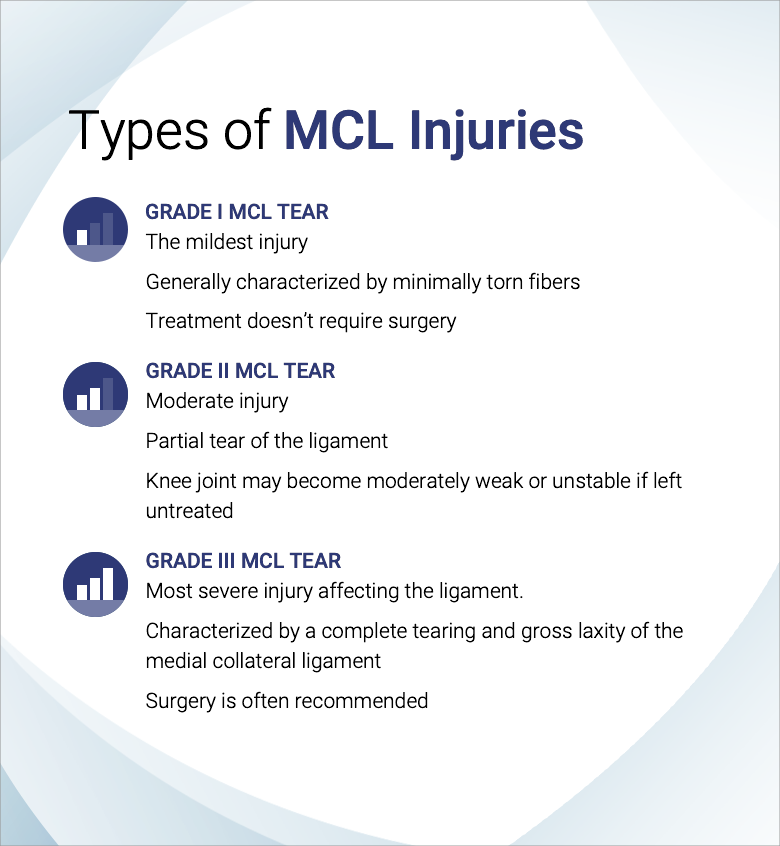 Types of MCL Injuries